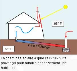 cheminée solaire